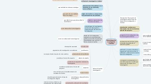 Mind Map: Metodología De Investigación Científica