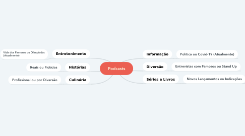 Mind Map: Podcasts