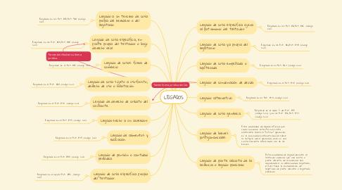 Mind Map: LEGADOS