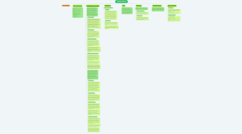 Mind Map: AUTOMATIZACIÓN