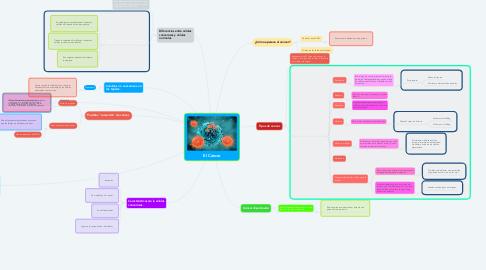 Mind Map: El Cáncer