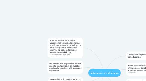 Mind Map: Educación en el Éxtasis