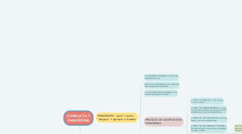 Mind Map: CONDUCTA Y PARADIGMA
