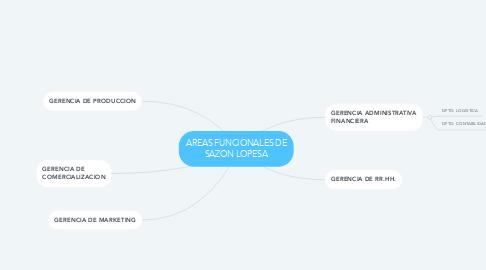 Mind Map: AREAS FUNCIONALES DE SAZON LOPESA