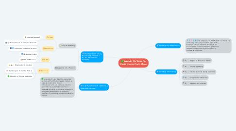 Mind Map: Modelo De Toma De Decisiones A Corto Plazo