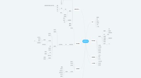 Mind Map: 运营后台