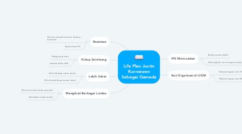 Mind Map: Life Plan Justin Kurniawan Sebagai Gamada