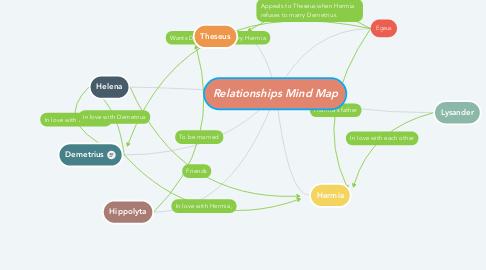 Mind Map: Relationships Mind Map