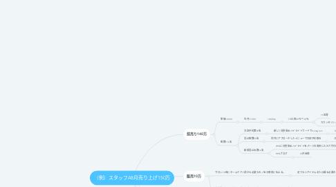 Mind Map: (例)スタッフA8月売り上げ150万