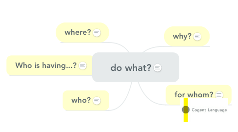 Mind Map: do what?