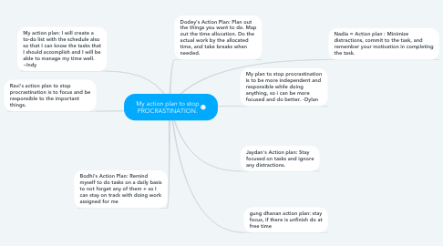 Mind Map: My action plan to stop PROCRASTINATION.