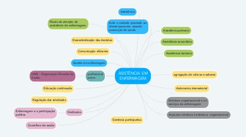 Mind Map: ASISTÊNCIA  EM ENFERMAGEM
