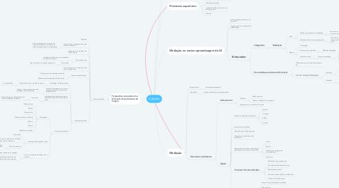 Mind Map: Vygostky