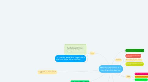 Mind Map: Métodos Implicados en la investigación educativa