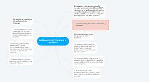 Mind Map: apalancamiento financiero y   operativo