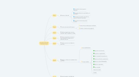 Mind Map: Acciones de Cierre de la formación virtual.