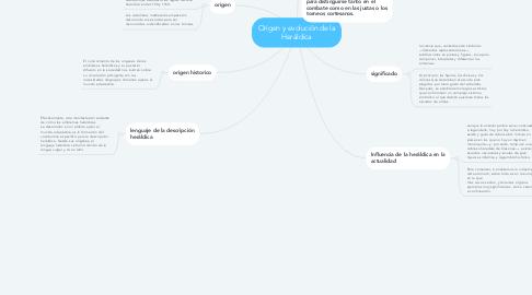 Mind Map: Origen y evolución de la Heráldica