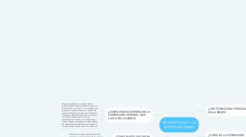 Mind Map: MI IDENTIDAD Y LA IDENTIDAD IBERO