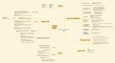 Mind Map: Derecho Internacional Público.