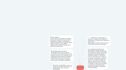 Mind Map: Fundamentos de Investigación de  operaciones (IOP)