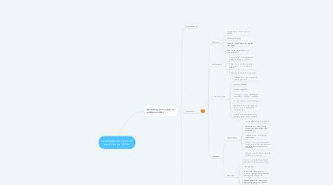 Mind Map: Introdução ao curso de medicina na UNIRV