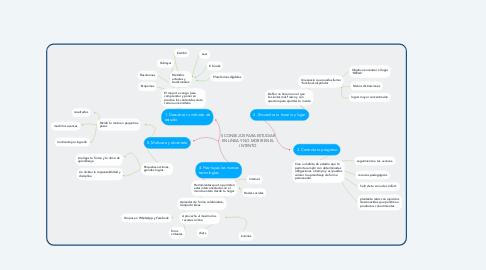 Mind Map: 5 CONSEJOS PARA ESTUDIAR EN LINEA Y NO MORIR EN EL INTENTO