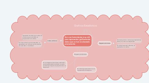 Mind Map: Graficos Estadisticos