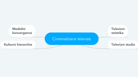 Mind Map: Cinematizace televize