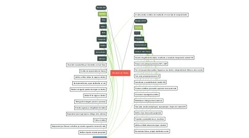 Mind Map: Modelos de Redes