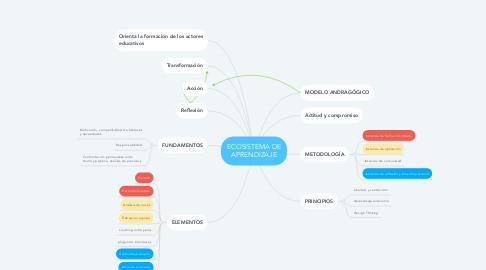 Mind Map: ECOSISTEMA DE APRENDIZAJE