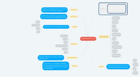 Mind Map: HERRAMIENTAS TIC (1)