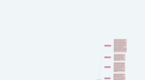 Mind Map: LA CULTURA EN LA ANTROPOLOGÍA