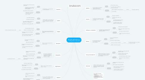 Mind Map: Métodos aplicados a la investigación educativa
