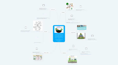 Mind Map: 7.LS2: Ecosystems: Interactions, Energy, and Dynamics: Develop a model to depict the cycling of matter, including carbon and oxygen, including the flow of energy among biotic and abiotic parts of an ecosystem.