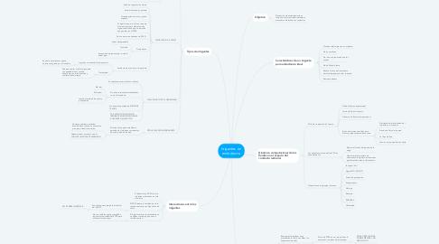 Mind Map: Irrigantes  en endodoncia