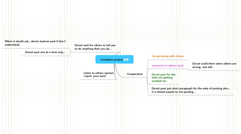 Mind Map: Complete project