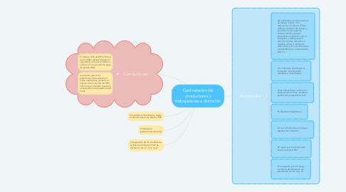Mind Map: Contratación de conductores y trabajadores a domicilio