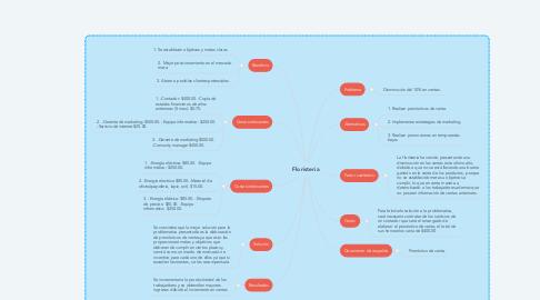 Mind Map: Floristeria