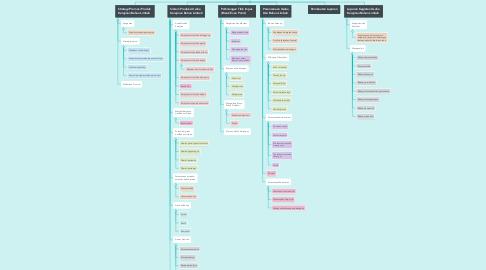 Mind Map: WIRAUSAHA KERAJINAN  DARI BAHAN LIMBAH BERBENTUK BANGUN DATAR