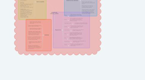 Mind Map: Alimentación correcta y sabrosa