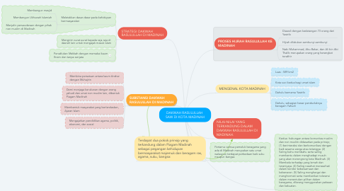 Mind Map: DAKWAH RASULULLAH  SAW DI KOTA MADINAH