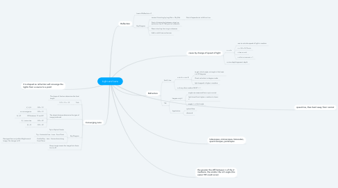 Mind Map: Light and Lens