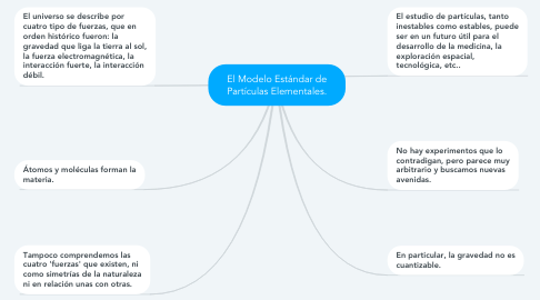 Mind Map: El Modelo Estándar de Partículas Elementales.
