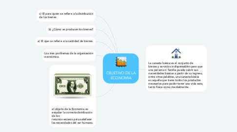 Mind Map: OBJETIVO DE LA ECONOMIA