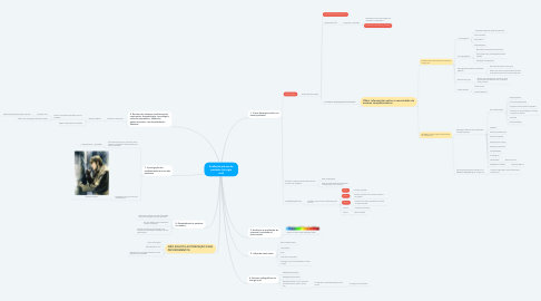 Mind Map: Avaliação pré-op do paciente (cirurgia oral)