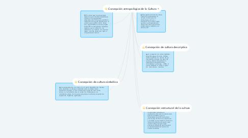 Mind Map: Concepción antropológica de la Cultura