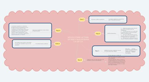 Mind Map: MODELO PARA LA TOMA DE DESICIONES (RONASA S.A DE C.V)