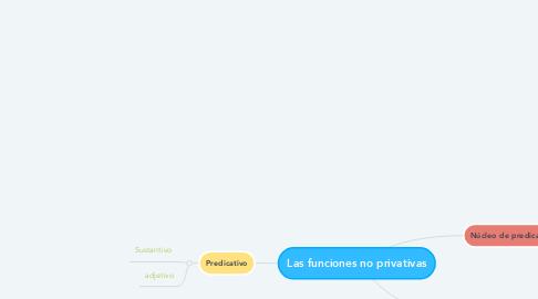 Mind Map: Las funciones no privativas