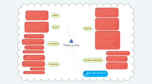 Mind Map: Psicología comunitaria