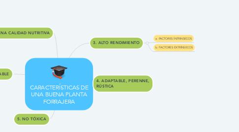 Mind Map: CARACTERÍSTICAS DE UNA BUENA PLANTA FORRAJERA